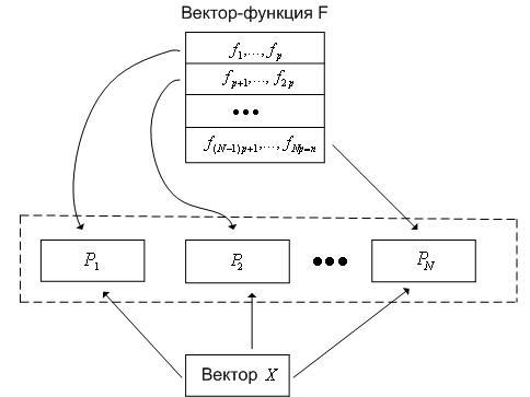 Рис.2.К схеме параллельного метода Эйлера.